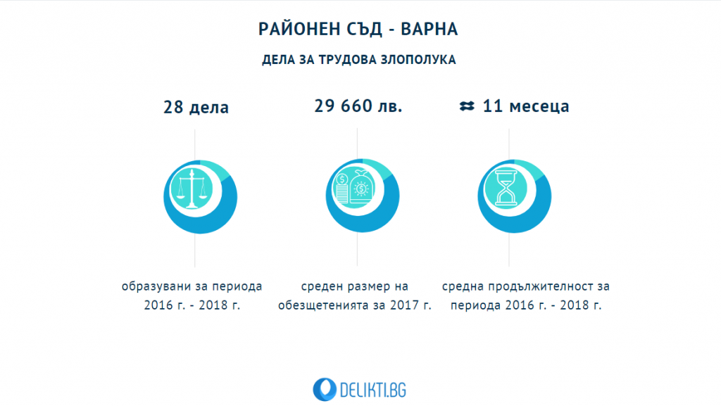 Дела трудова злополука - Варна