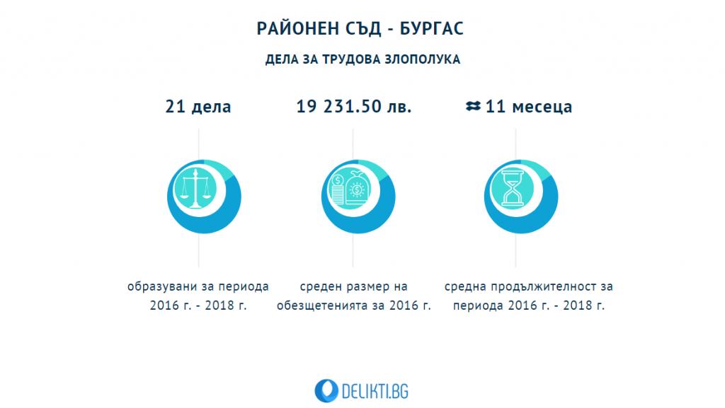 Дела трудова злополука - Бургас